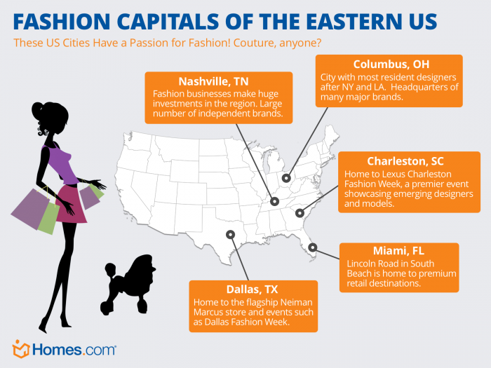 Top 5 Fashion Capitals of the Eastern US | Homes.com