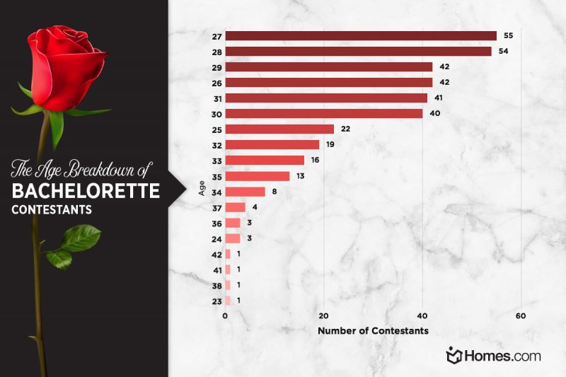 Age frequency of Bachelorette contestants