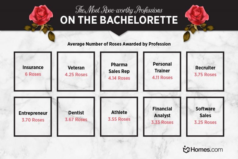 Average roses awarded by occupation