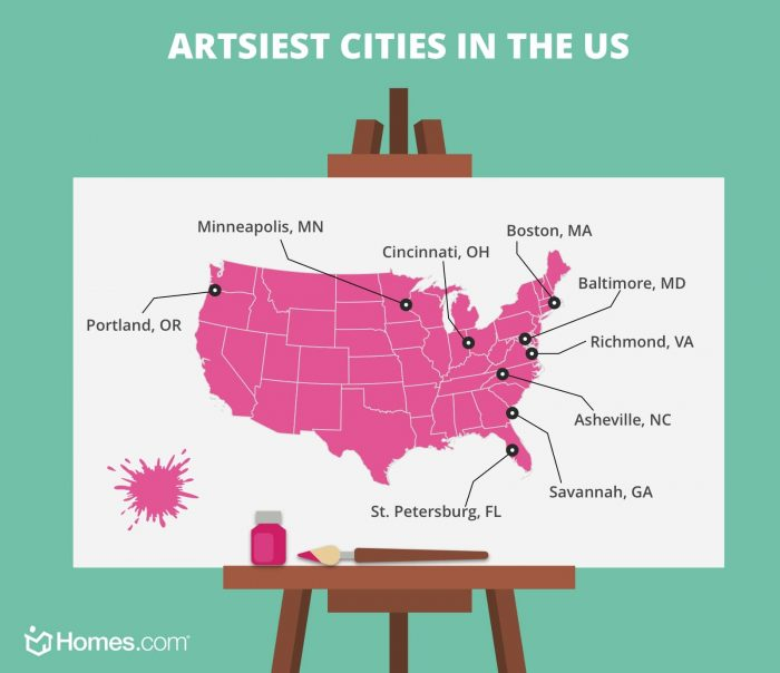 A graphic of an art easel with a map of the us highlighting the artsiest cities in the US.