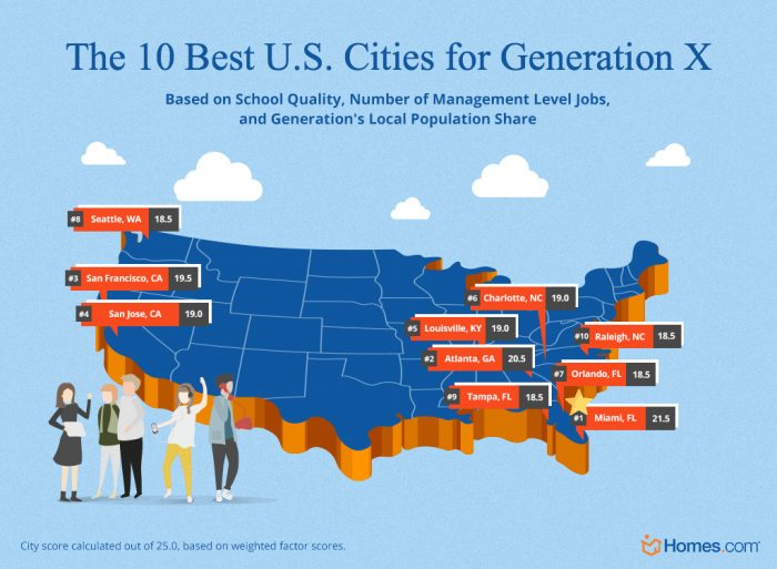 The 10 best cities for Generation X in the U.S.