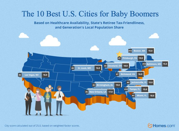 The 10 best cities for Baby Boomers in the U.S.