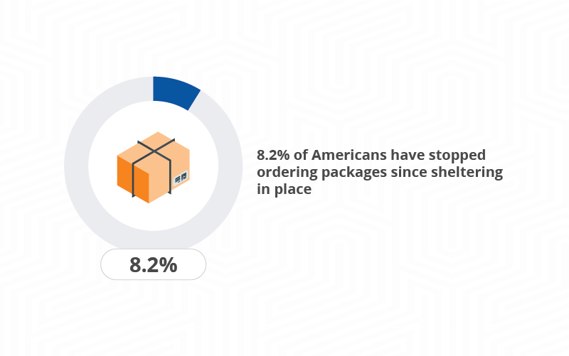 graphic depicting the percentage of people who have stopped ordering packages