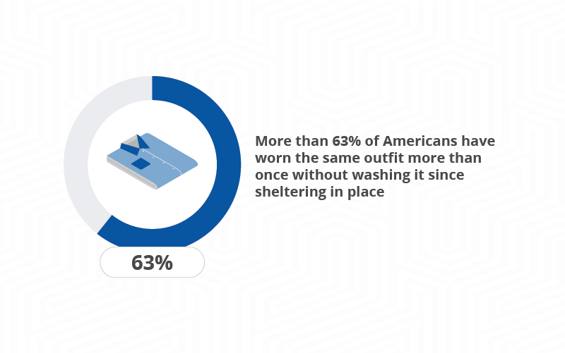 graph of those who have worn clothes more than once without washing