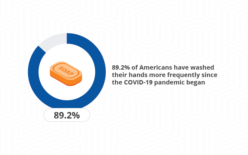 graph of people who have washed their hands more during the pandemic