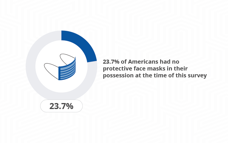 graph of the percentage of Americans who have no protective facemasks
