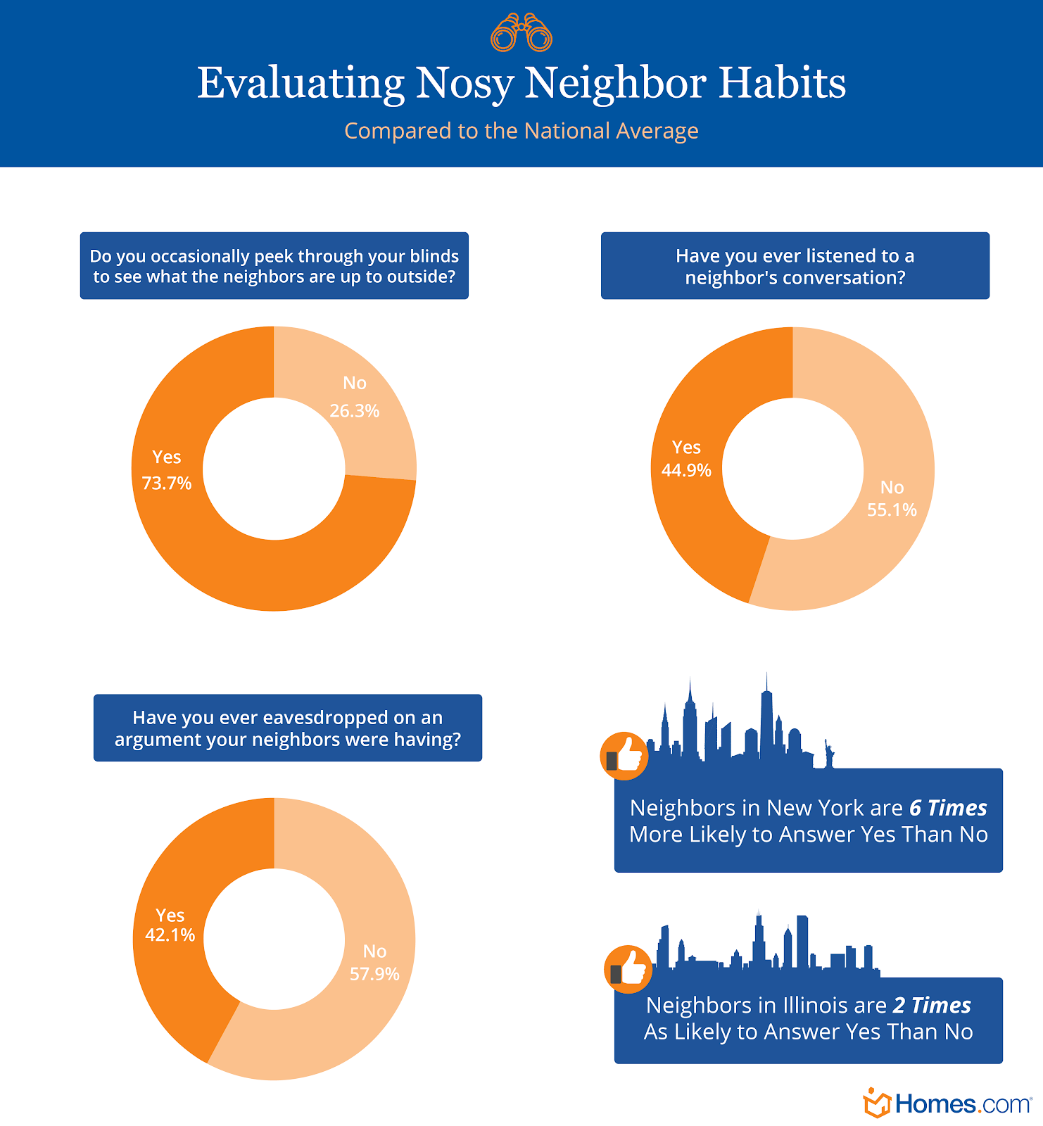 Graphics outlining nosy neighbor habits across US states