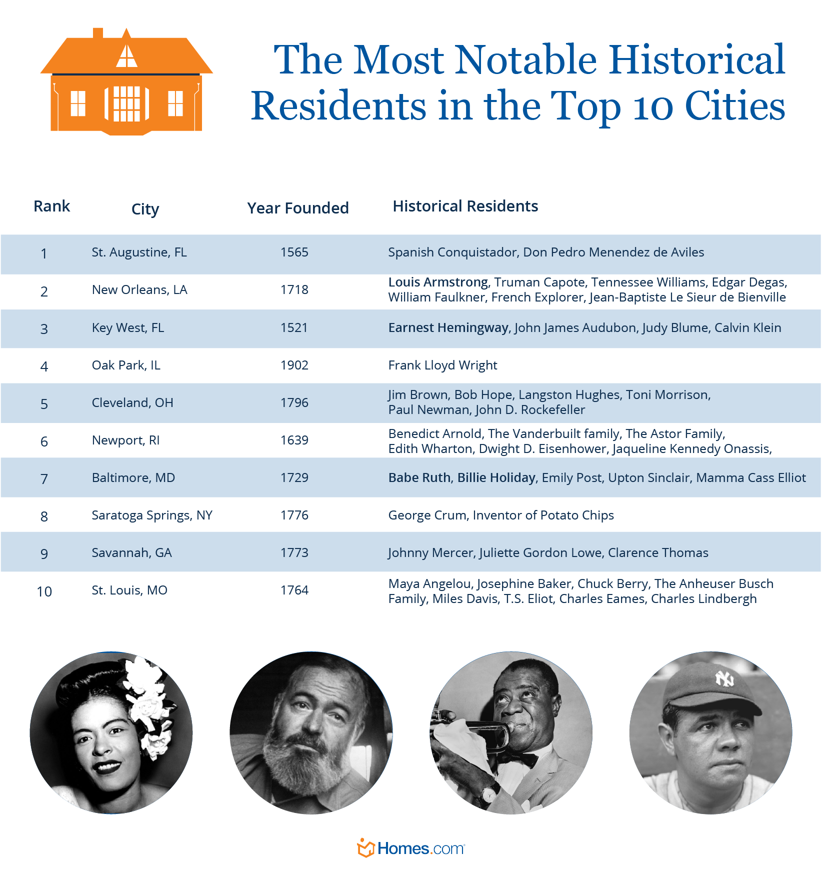 List of the most notable historical residents in the top 10 cities with historical homes