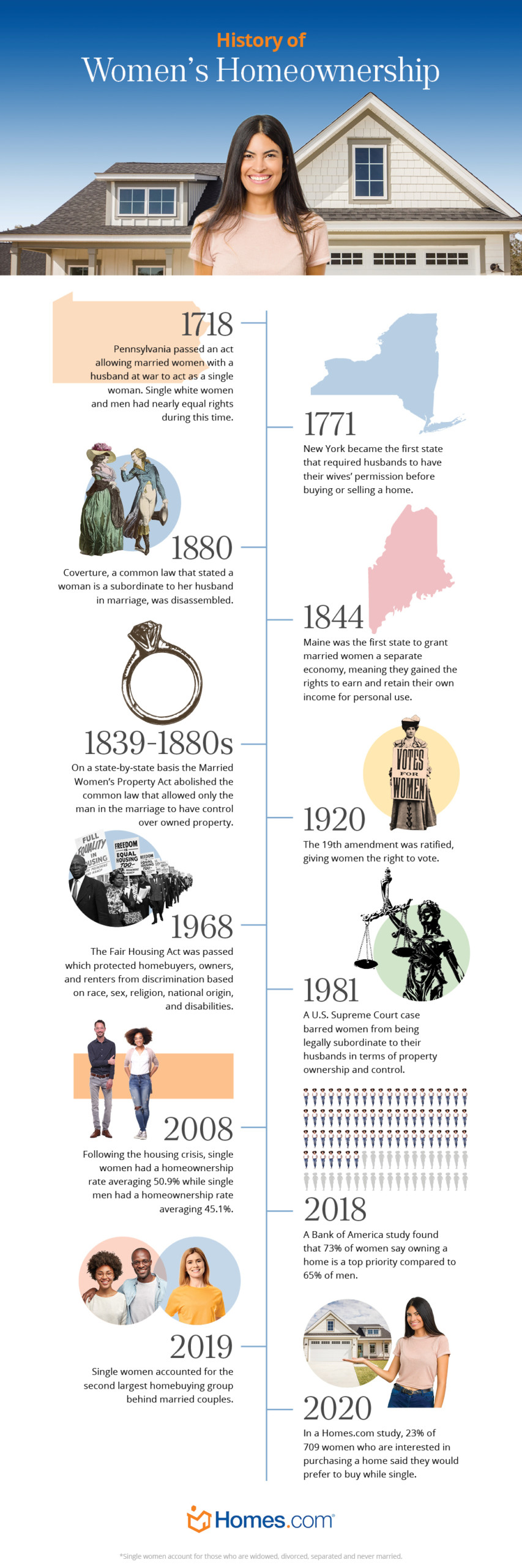 history of women's homeownership timeline